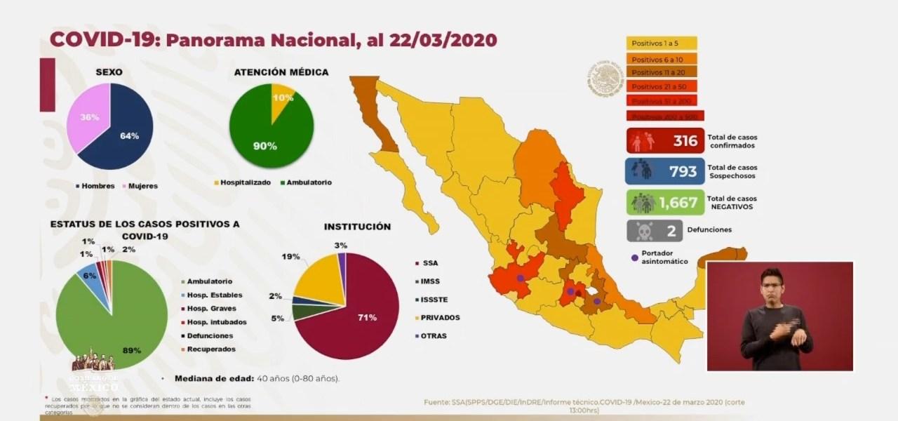 Tlaxcala, el único estado que no tiene casos de coronavirus