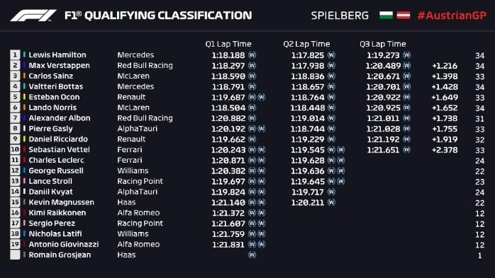 "Hamilton logra la ""pole"" bajo la lluvia para el Gran Premio de Estiria"