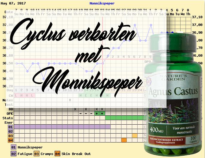 Monnikspeper Tarwekiemolie en Teunisbloemolie om de cyclus te verkorten temperatuurkaartje FF zwanger worden