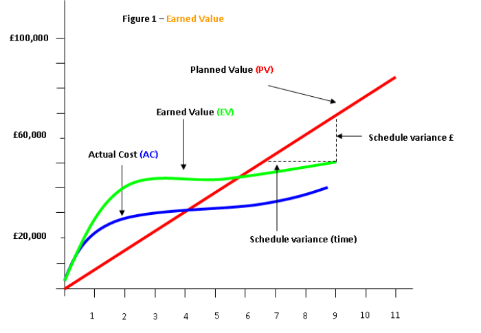 Introduction To Earned Value : Project Management