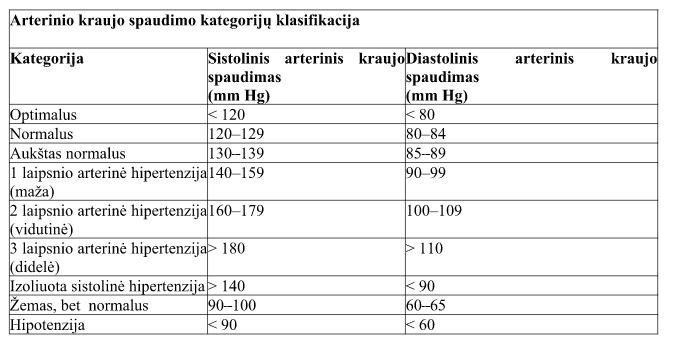 hipertenzijos simptomai trumpai)