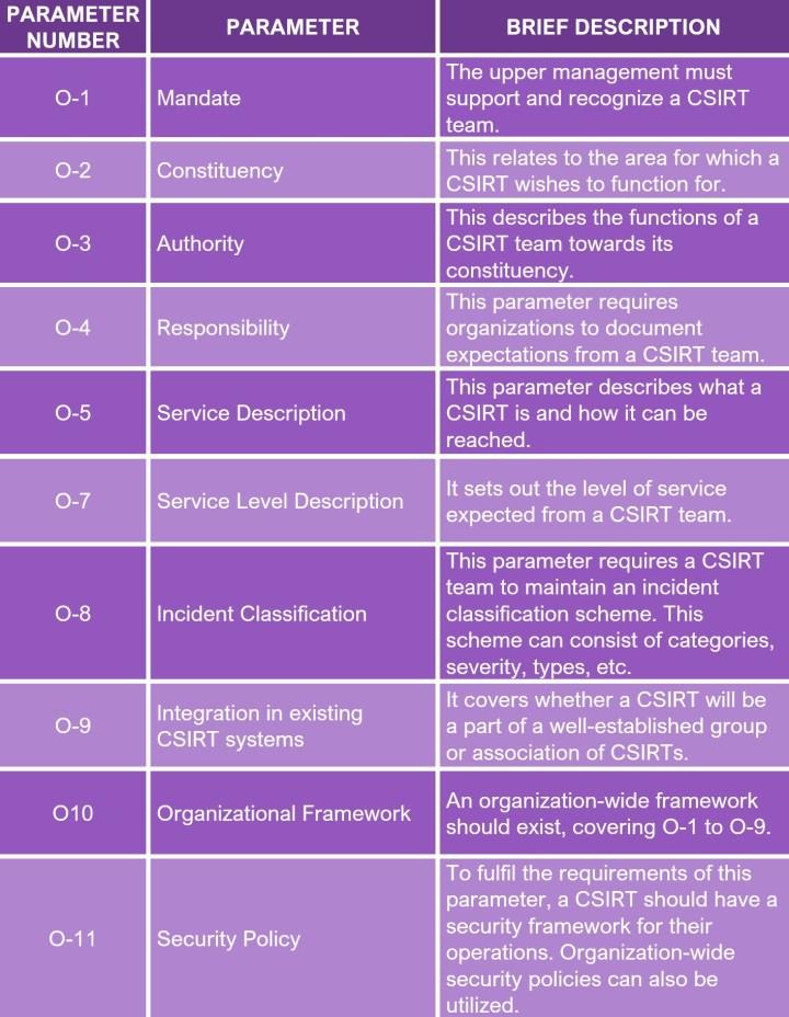 SIM3 Model Organizational Parameters