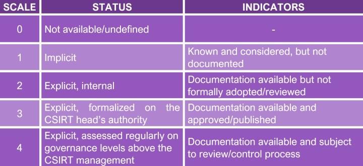 SIM3 Model Parameters Scale