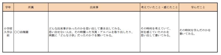 【キャリアデザイン】「自分史」と「モチベーショングラフ」を書いて自己分析を始めよう!
