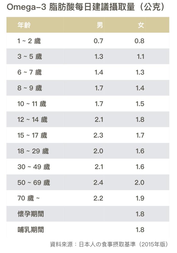 亞麻仁油-紫蘇油-芢胡麻油-omega-3脂肪酸