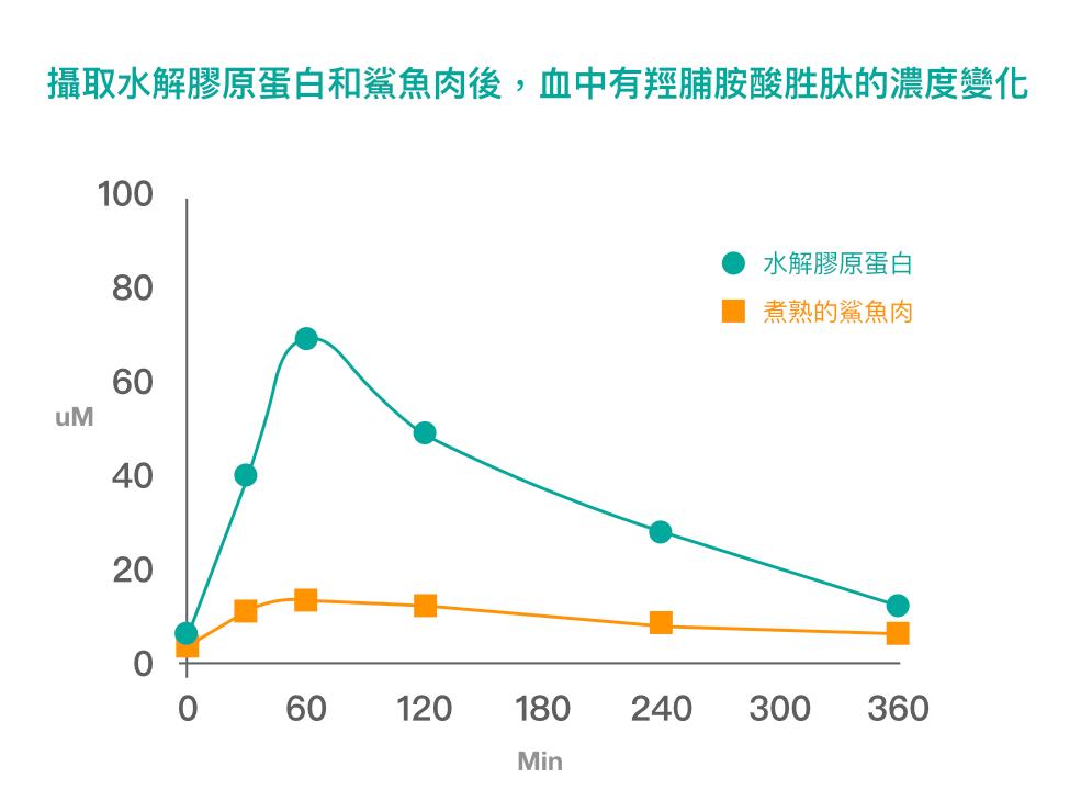 膠原蛋白-吸收比較
