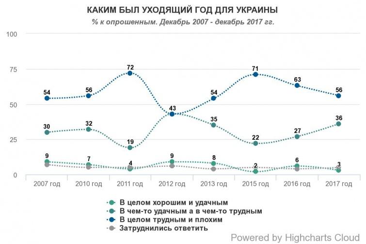 56% українців вважають 2017 рік важким. Жителі сіл оптимістичніші, ніж містяни – соціологи