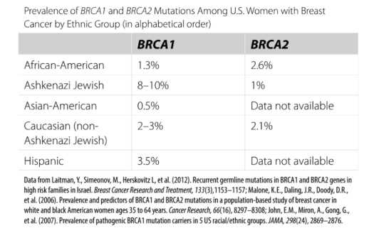 brca mutations by ethnic groups