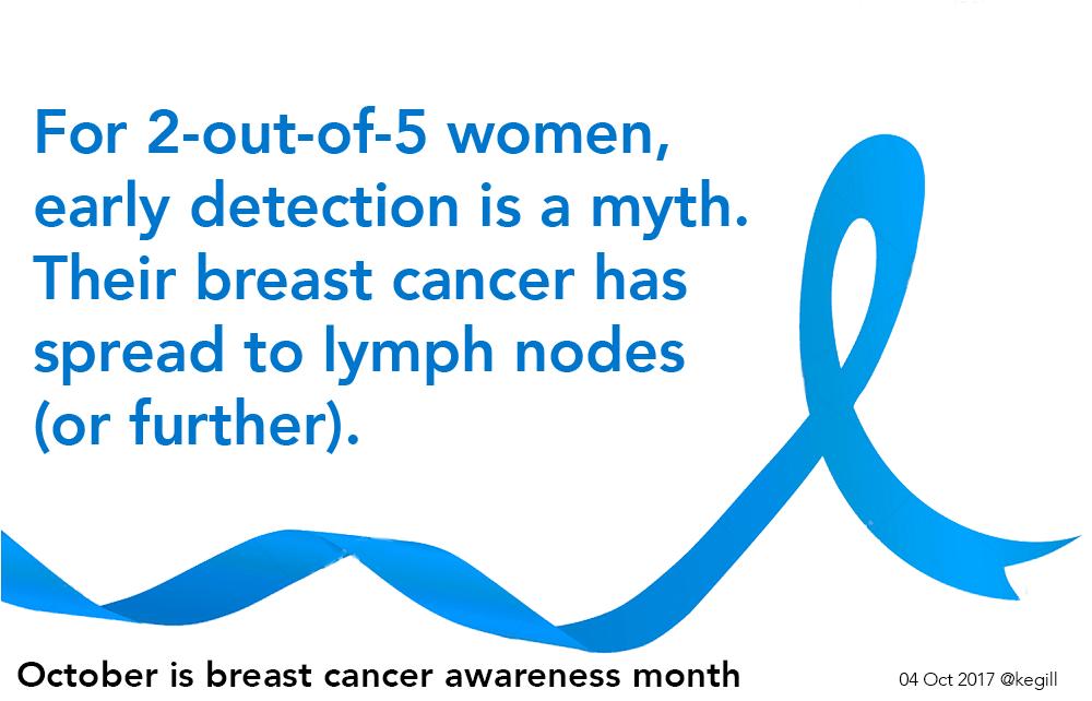 detection myth