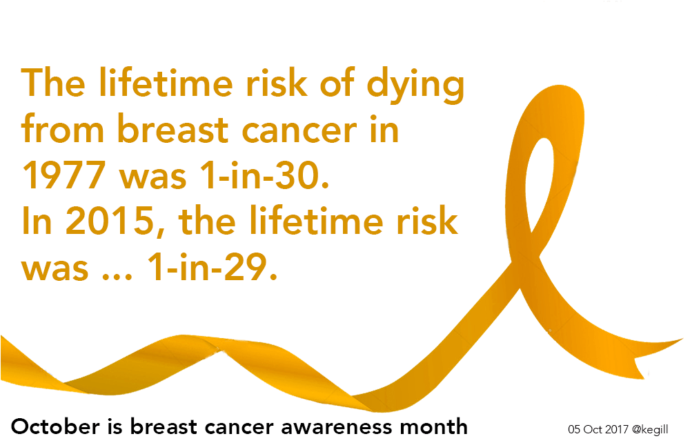 lifetime risk of breast cancer death