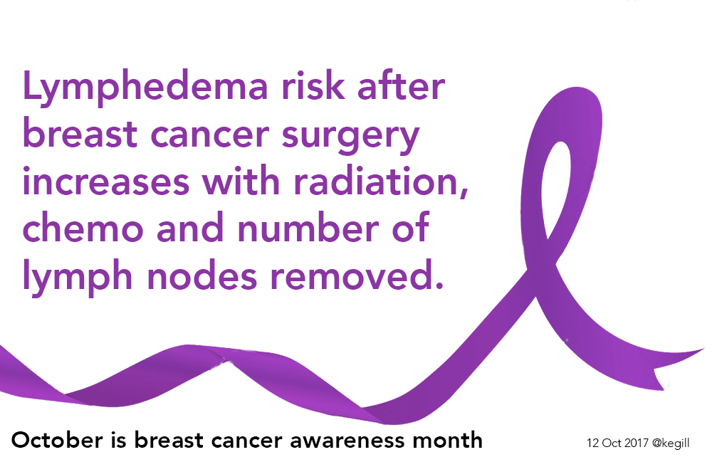lymphedema and breast cancer