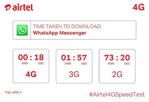 Take Your Own Airtel 4G Speed Test
