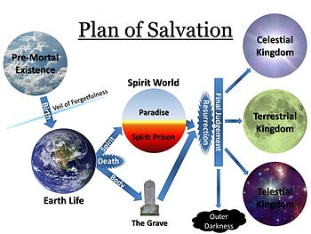 350px-Plan_of_Salvation