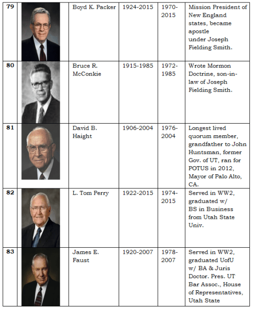 Apostles of the LDS Church 17
