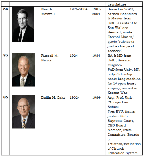 Apostles of the LDS Church 18