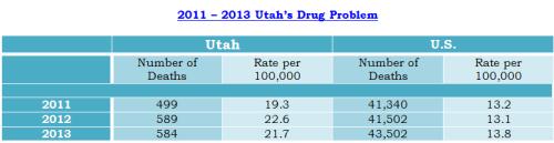 2014 Utahs Drug Problem