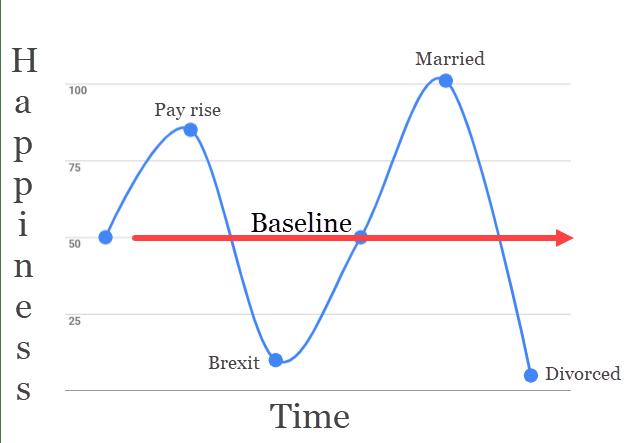 Hedonic adaptation chart