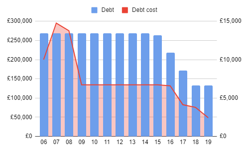 chart of property debt and finance costs