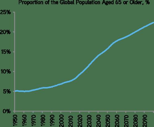 older population chart