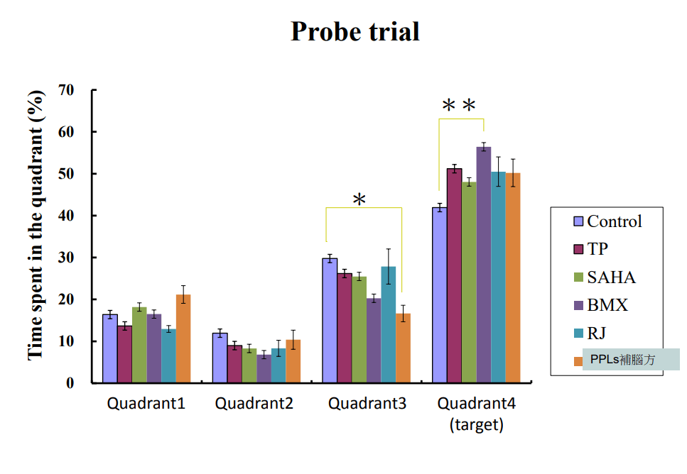 PPLs補腦的研究與實驗(莫氏水迷津測)數據資料2