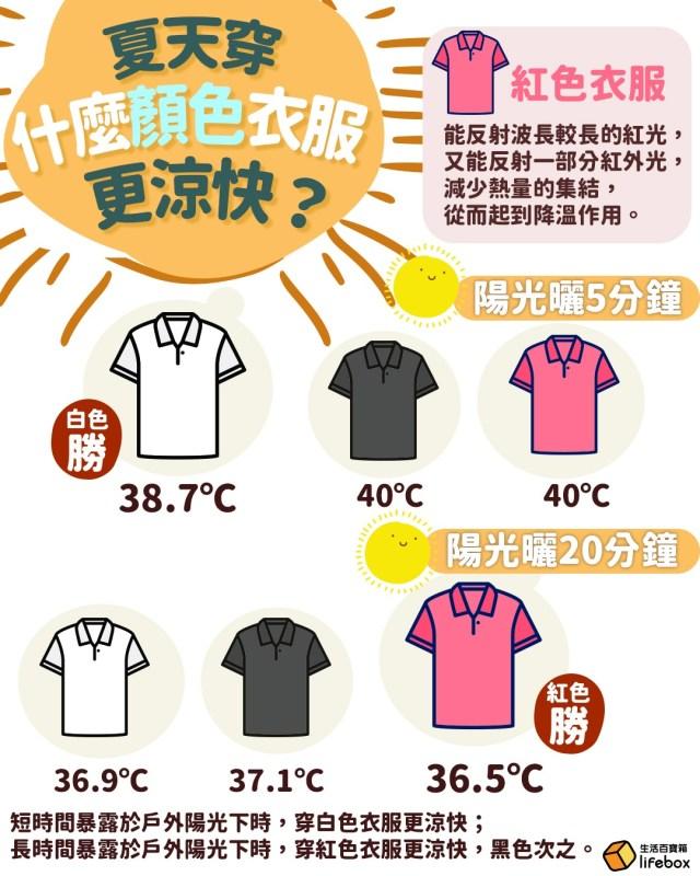 夏天穿什麼顏色衣服更涼快?暴晒20分鐘實驗告訴你答案