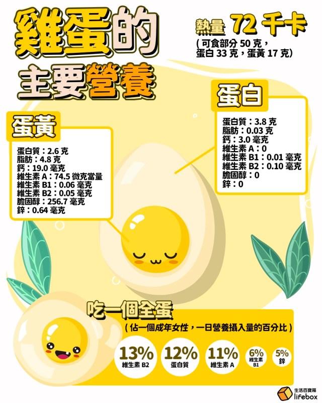雞蛋的主要營養物質