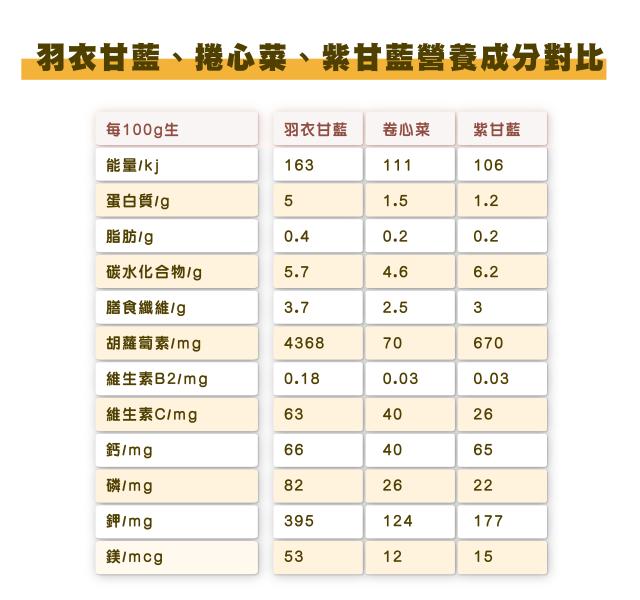 羽衣甘藍、捲心菜、紫甘藍營養成分對比