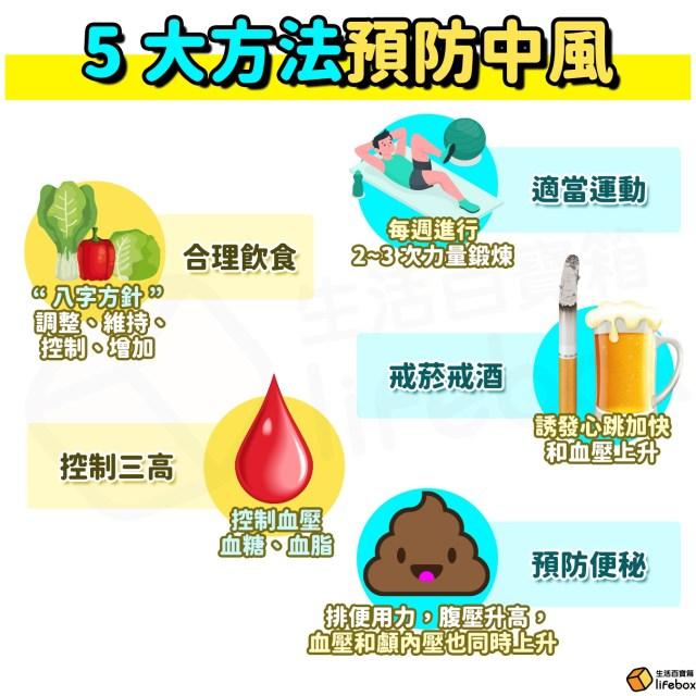 5大方法預防中風