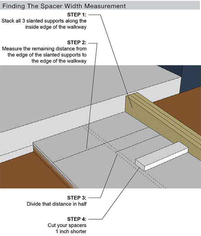 DIY Ramps Finding The Spacer Width