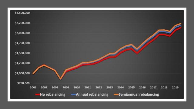 SGD Portfolio rebalancing - Accumulative