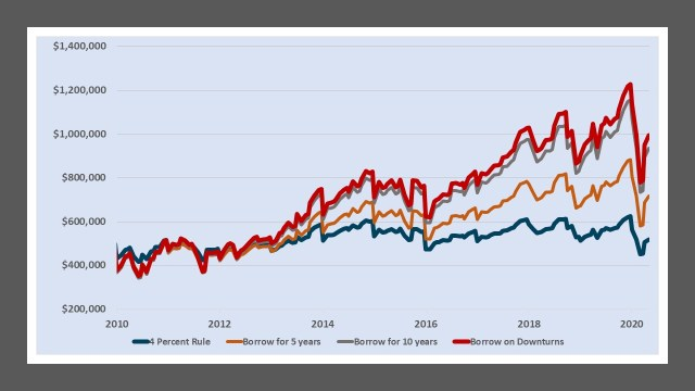 Portfolio value of the SPY ETF and borrowing for a USD investor in the S&P 500 2010-2020