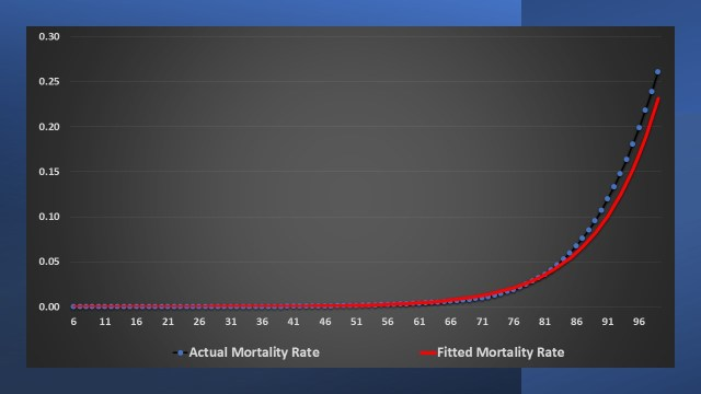 How long will I live? Mortality rate for females in 2019