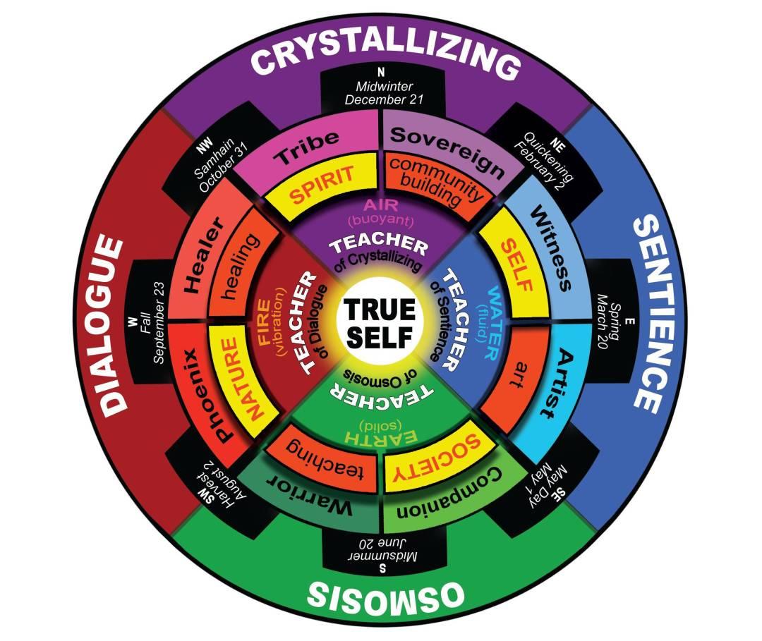 Life Force Arts Method Wheel / © Joan Forest Mage / Designed by Lisa Nomikos
