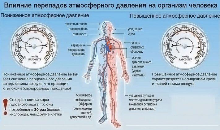meteorologinė hipertenzija)