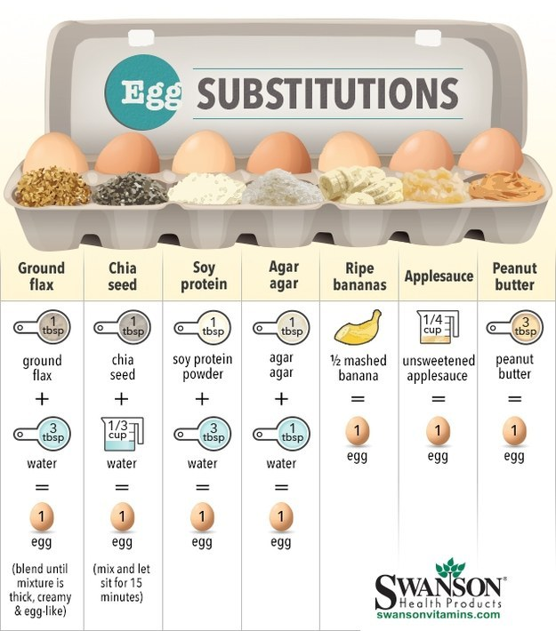 Egg Substitutions - What Are The Options?