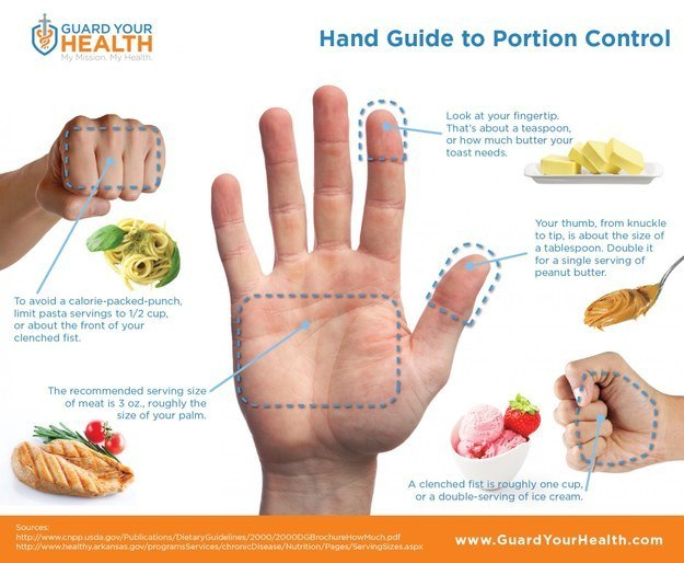 How to eat healthy - Hand Guide
