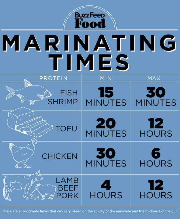 How to eat healthy - marinating times
