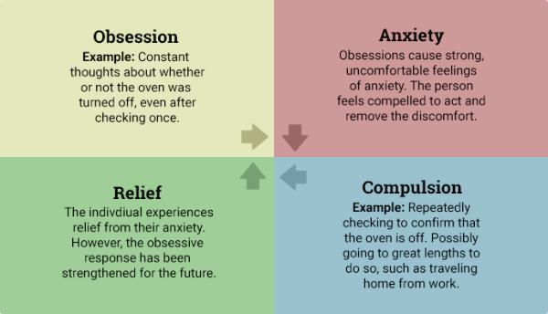 Obsessive Compulsive Disorder (OCD) - JEFF TURNER ...