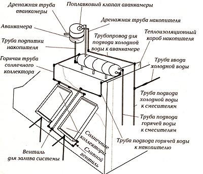 солнечный водонагреватель чертеж
