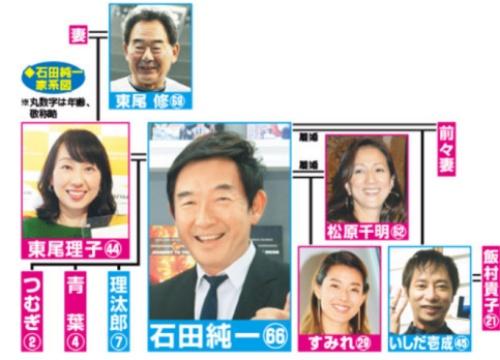 石田純一 家系図