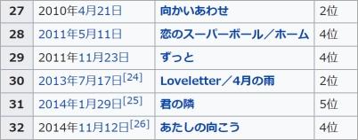 aikoウィキペディア