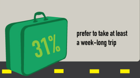 As we can see from the study, 31% of the people are more interested in week-long trips.