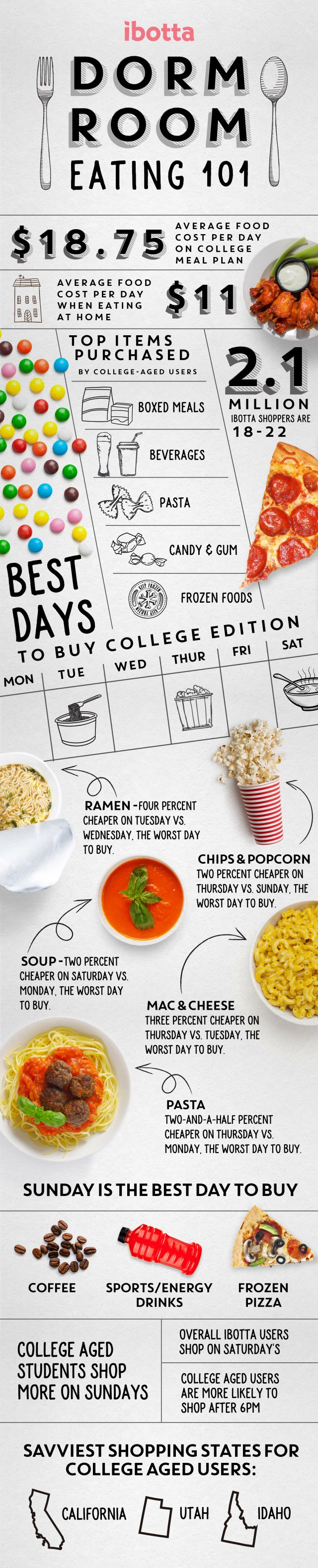 College Dorm Eating 101: Best Days to Buy Products!