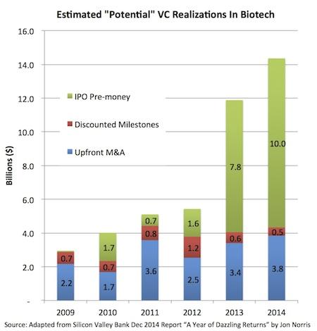 Estimated Potential Realizations_SVB