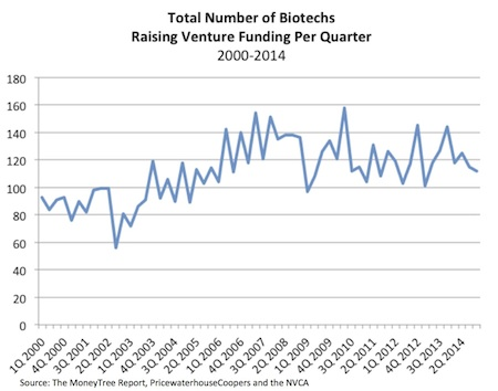 Number of Biotechs Getting Funded