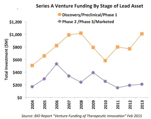 Stage of Series A Funding_Feb2015