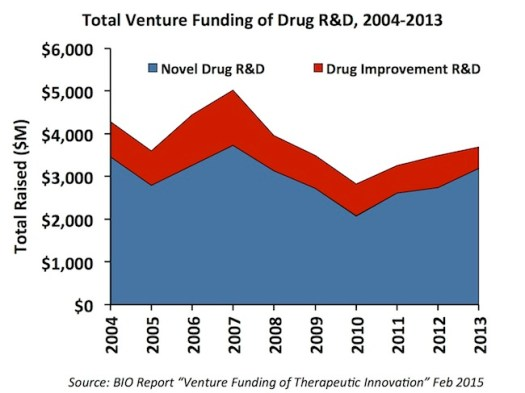 VC Funding 2004-2013