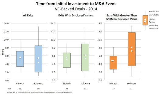 Time From Initial Investment to M&A Event - 2014