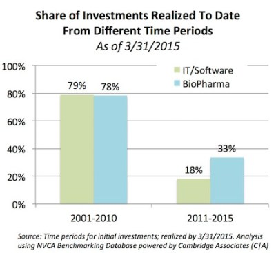 Share of Investments Realized_2011-2015
