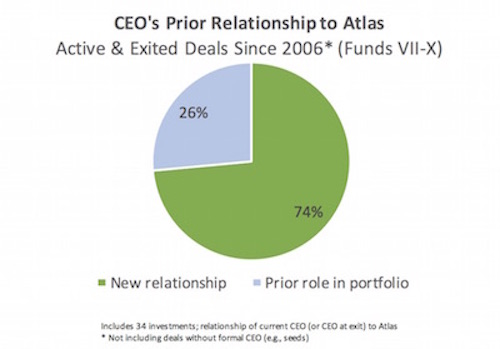 CEO relationships
